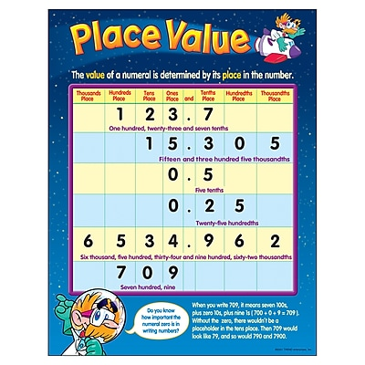 Place Value Learning Chart