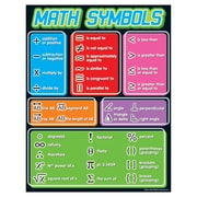 Trend Enterprises® Math Symbols Learning Chart