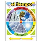 Trend Enterprises® El Tiempo (Spanish) Learning Chart