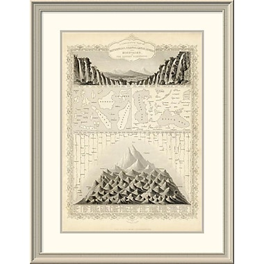 'A Comparative View of the Principal Waterfalls, Islands, Lakes, Rivers and Mountains,' Framed Print