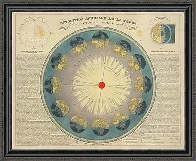 East Urban Home 'Revolution Annuelle De La Terre Autour Du Soleil; 1850' Framed Print