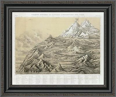 East Urban Home 'Cuadro General De Alturas Comparativas Del Peru; 1865' Framed Print