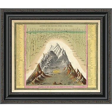 East Urban Home 'Heights of the Principal Mountains in the World; 1846' Framed Print