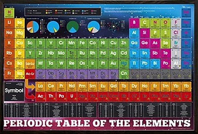 East Urban Home 'Periodic Table of Elements' Rectangle Wood Framed Graphic Art Print Poster