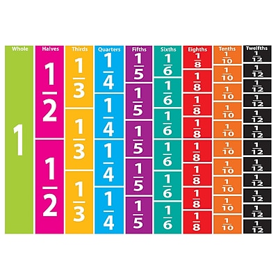 Ashley Math Die Cut Magnet, Comparative Fractions, 5/Pack