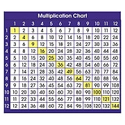 North Star Teacher Resources Adhesive Desk Plate, Multiplication Chart, 36/Pack (NST9050)