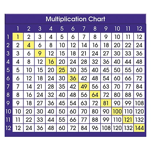 North Star Teacher Resources Adhesive Desk Plate, Multiplication Chart, 36  ct. (NST9050)