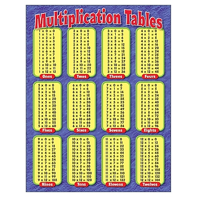 Trend Enterprises T-38174 Multiplication Tables Learning Chart