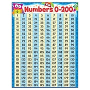 Trend Enterprises Numbers 0-200 Owl-Stars! Learning Chart, Multicolor (T-38446)