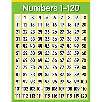 Creative Teaching Press® Grade Toddler - 9 Numbers 1-120 Chart