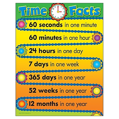 Trend® Learning Charts, Time Facts