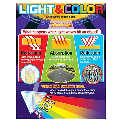Trend Learning Charts, Light and Color
