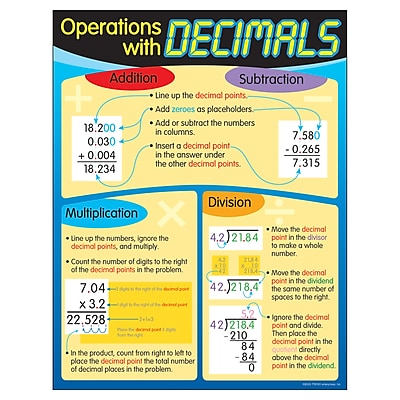 Trend® Learning Charts, Operations with Decimals