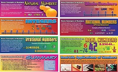 Mark Twain Pre-Algebra: Basic Concepts of Numbers Bulletin Board Set