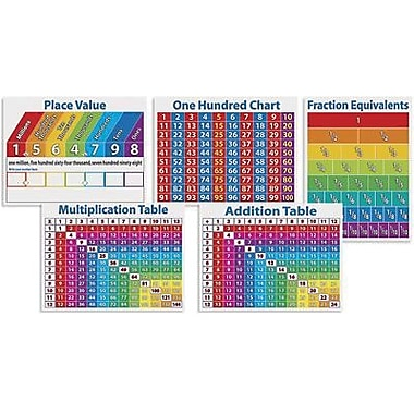 Teacher's Friend® Bulletin Board Set, Primary Math Charts