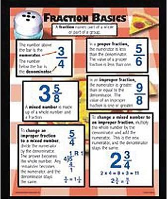 McDonald Publishing Poster Set, Fraction Basics 879968