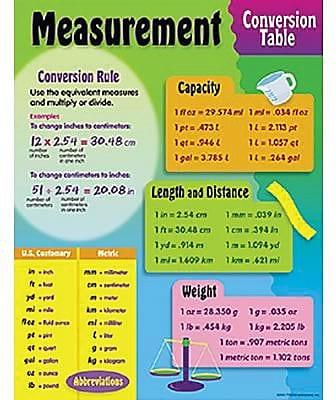 Trend Enterprises® Measurement, Conversion Table Learning Chart