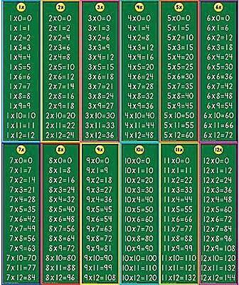Multiplication Headliners, 12 pieces
