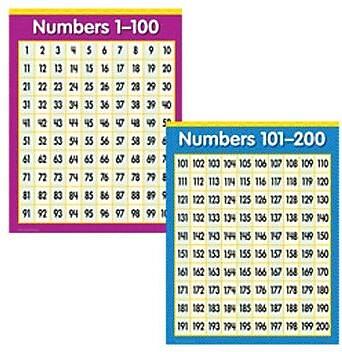 Creative Teaching Press Primary Math, 2-Chart Pack