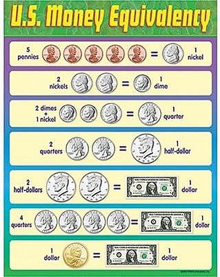 Trend Enterprises® U.S. Money Equivalency Learning Chart