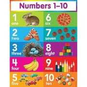 Teacher's Friend® Numbers 1 - 10 Chart