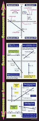 Graphing: Coordinate Plane, Slope, & Equations of Lines
