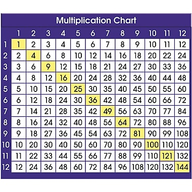 Product_138754 on 7 Times Table Learning
