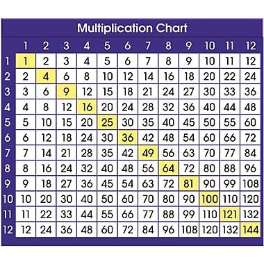 ... ® Multiplication Chart Desk Prompts, Grades 3rd - 6th | Staples