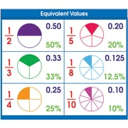 North Star Teacher Resources® Equivalent Values Desk Prompts, Grades All