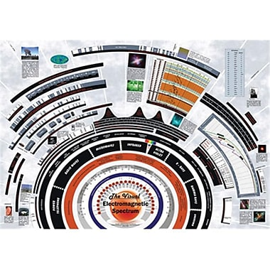 American Educational Visible Electromagnetic Poster (AMED3517)